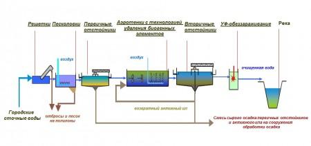 Схема оборудования для очистки промышленных сточных вод (2)