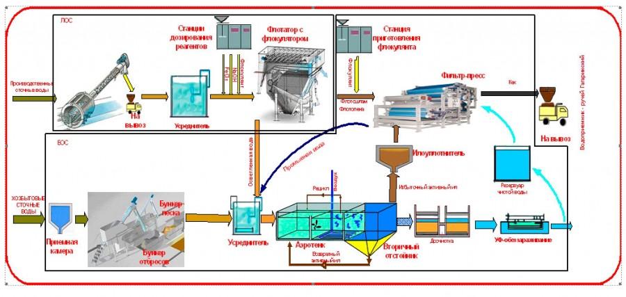 Схема оборудования для очистки бытовых сточных вод